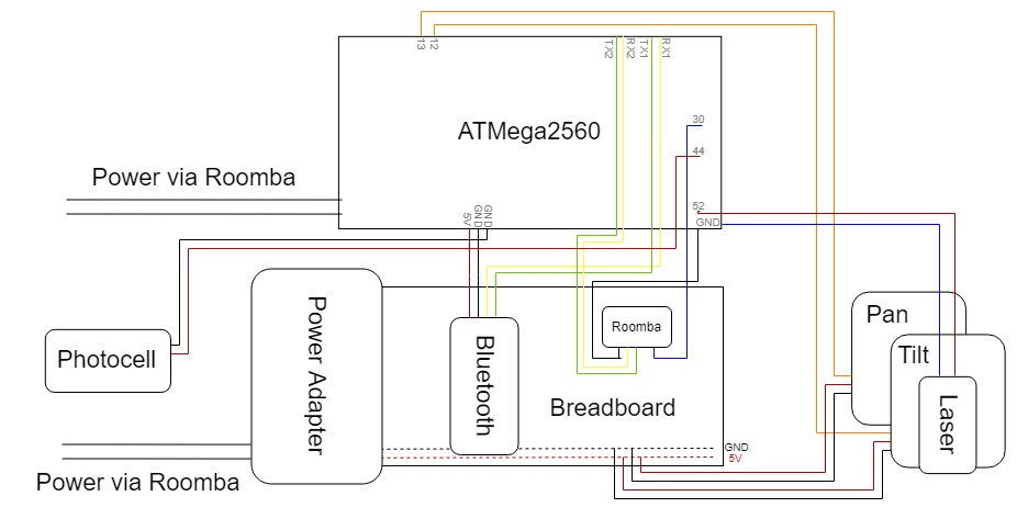 roomba block diagram